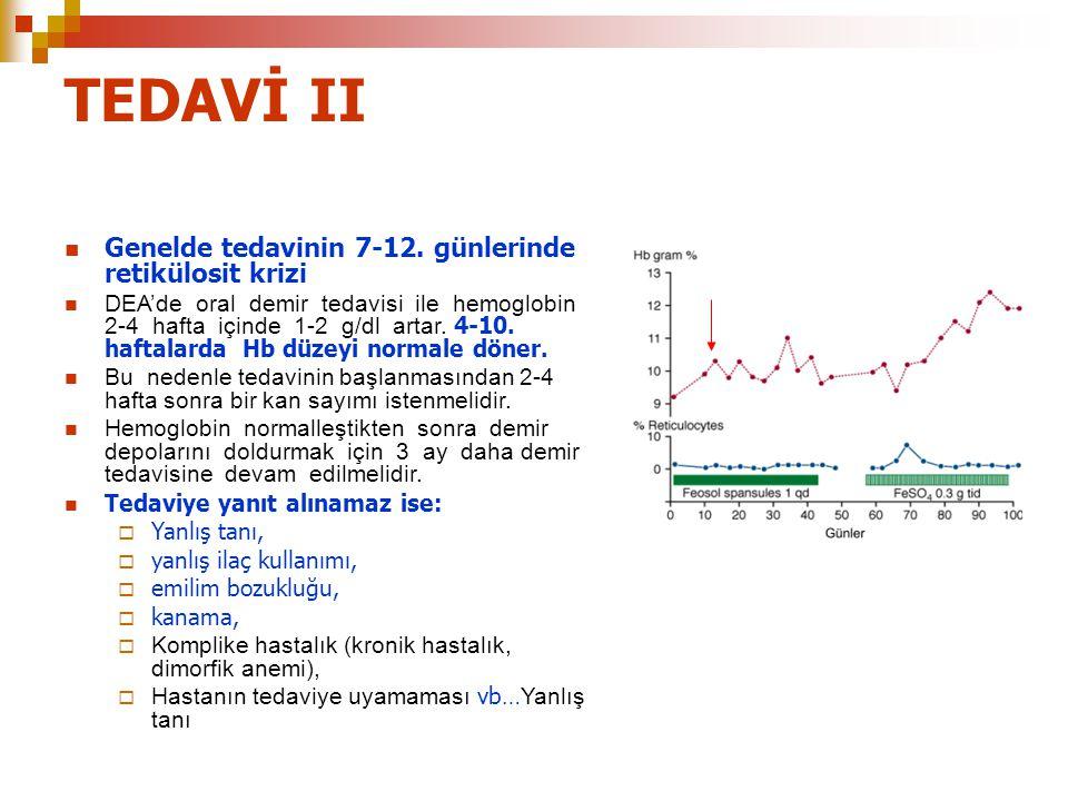 TEDAVİ II Genelde tedavinin 7-12. günlerinde retikülosit krizi DEA'de oral demir tedavisi ile hemoglobin 2-4 hafta içinde 1-2 g/dl artar. 4-10. haftal