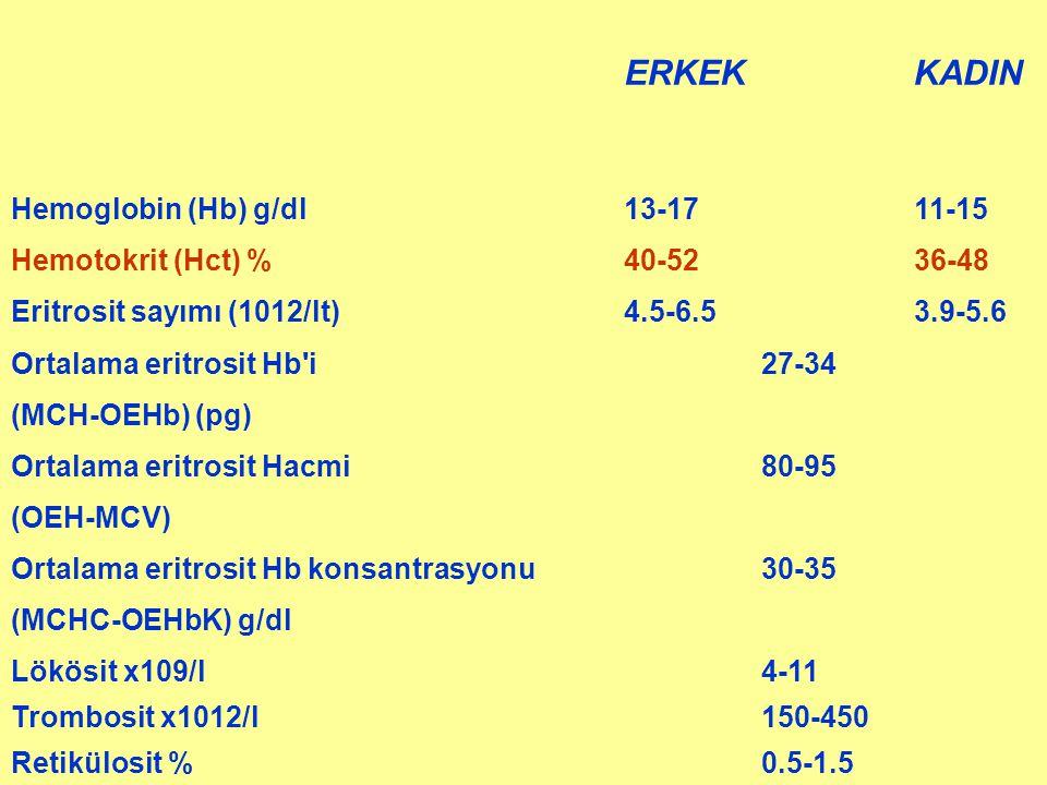 ERKEKKADIN Hemoglobin (Hb) g/dl 13-17 11-15 Hemotokrit (Hct) % 40-52 36-48 Eritrosit sayımı (1012/lt) 4.5-6.5 3.9-5.6 Ortalama eritrosit Hb'i 27-34 (M