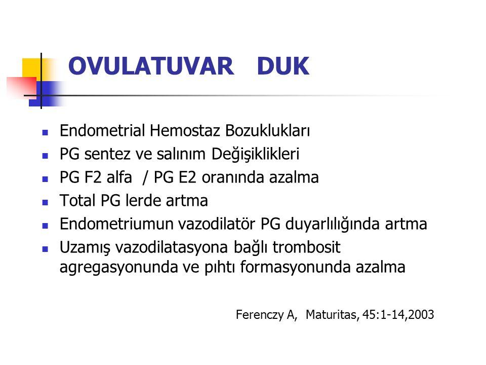 OVULATUVAR DUK Endometrial Hemostaz Bozuklukları PG sentez ve salınım Değişiklikleri PG F2 alfa / PG E2 oranında azalma Total PG lerde artma Endometri