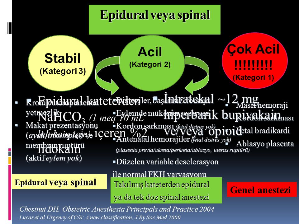 Stabil (Kategori 3) Acil (Kategori 2) Çok Acil !!!!!!!!! (Kategori 1) Acil Sezaryen Chestnut DH. Obstetric Anesthesia Principals and Practice 2004 Luc