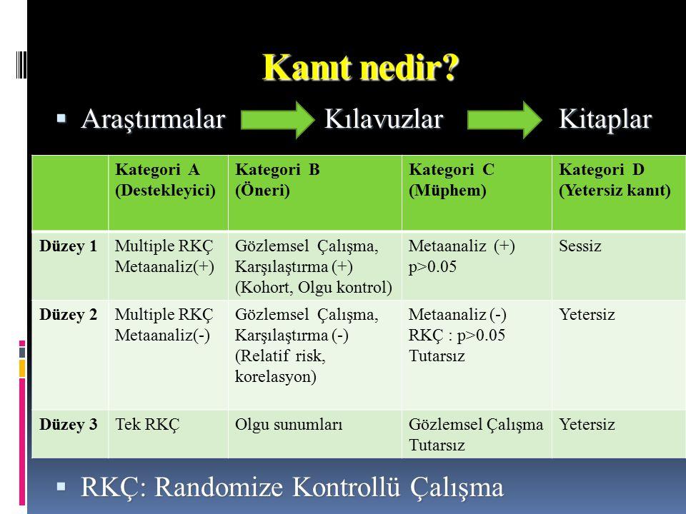  AraştırmalarKılavuzlar Kitaplar  RKÇ: Randomize Kontrollü Çalışma Kanıt nedir? Kategori A (Destekleyici) Kategori B (Öneri) Kategori C (Müphem) Kat