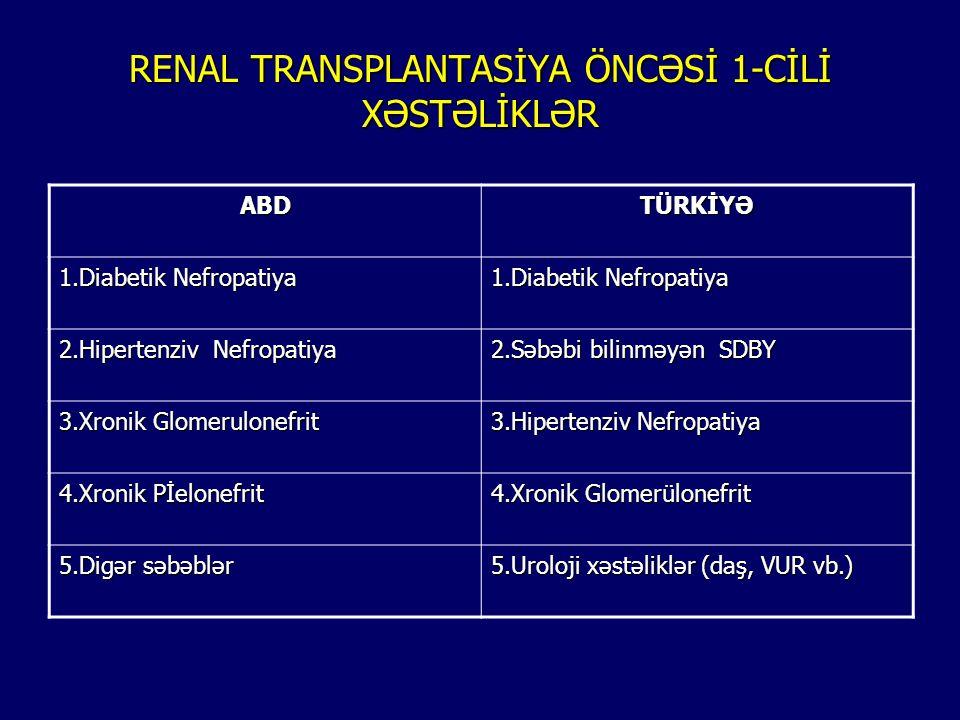 Son zamanların böyrək çatışmamazlığının müalicəsi Dializ Transplantasiya Hemodializ Periton Dializi Canlıdan Meyitdən