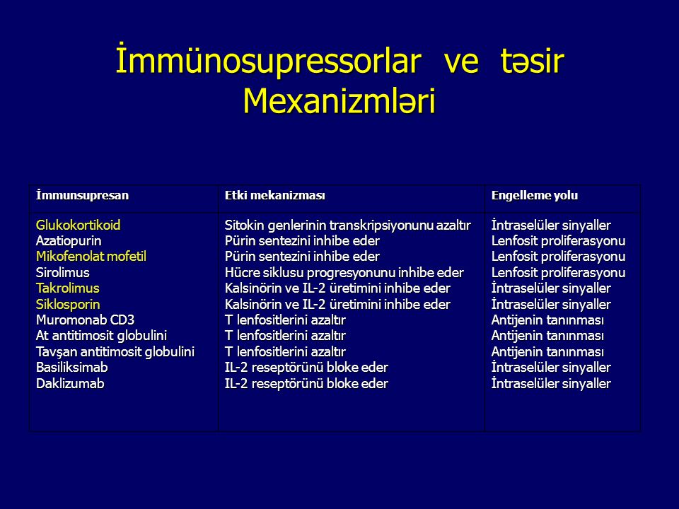 İmmünosupressorlar ve təsir Mexanizmləri İmmunsupresan Etki mekanizması Engelleme yolu GlukokortikoidAzatiopurin Mikofenolat mofetil SirolimusTakrolim
