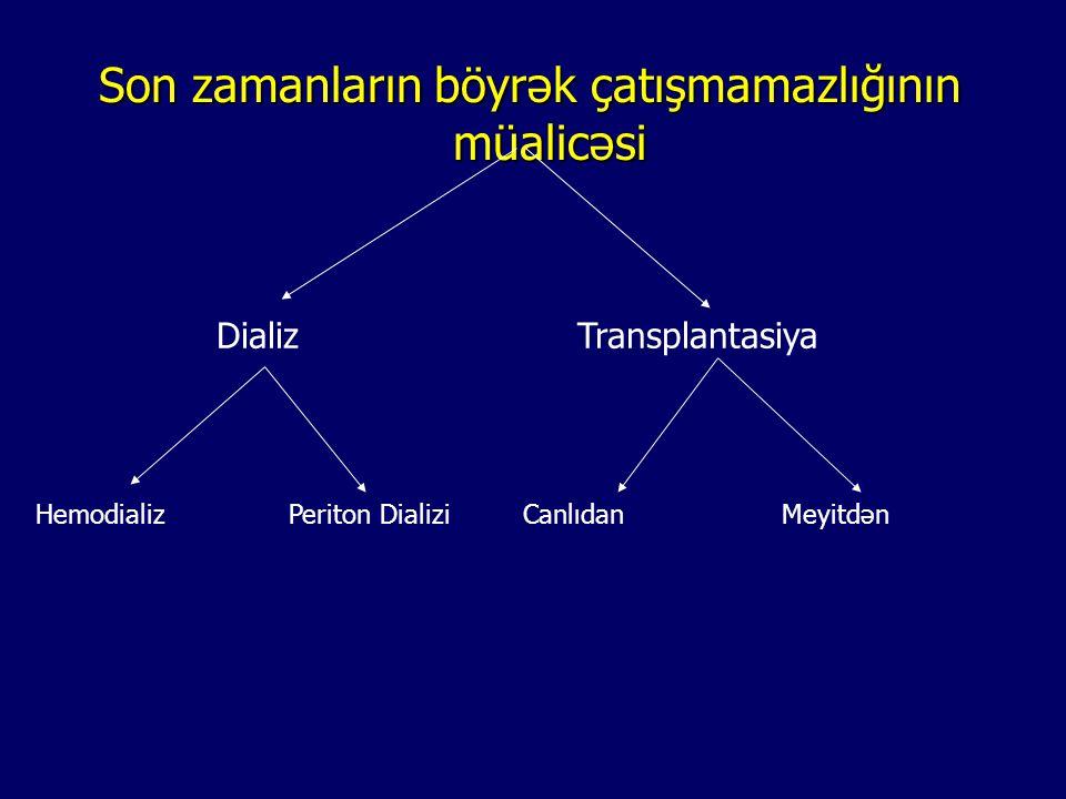 Tarixi Tarixi 1933: İlk meyitdən renal transplantasiya Voronoy (Ukrayna) 1954: İlk uğurlu canlıdan renal transplantasiya; J.