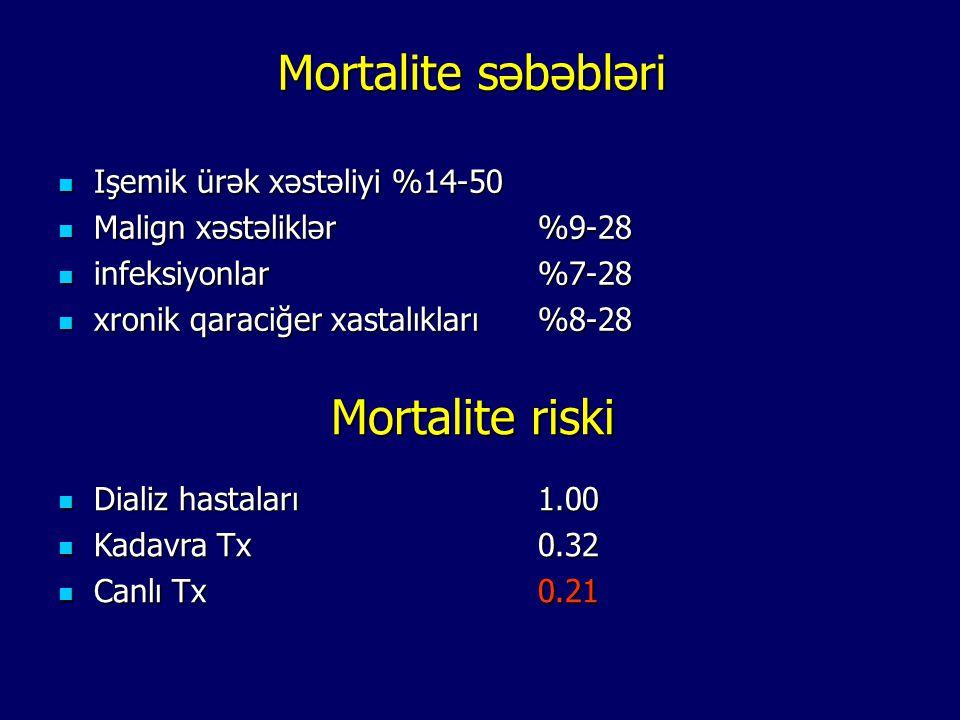 Mortalite səbəbləri Işemik ürək xəstəliyi %14-50 Işemik ürək xəstəliyi %14-50 Malign xəstəliklər %9-28 Malign xəstəliklər %9-28 infeksiyonlar%7-28 inf