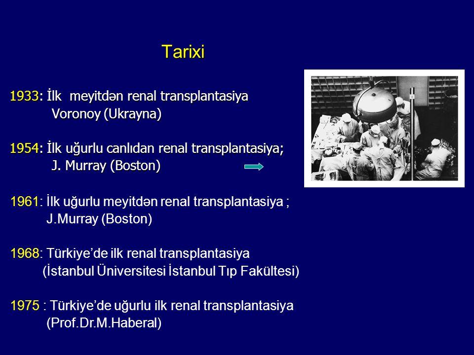 Tarixi Tarixi 1933: İlk meyitdən renal transplantasiya Voronoy (Ukrayna) 1954: İlk uğurlu canlıdan renal transplantasiya; J. Murray (Boston) 1961: İlk