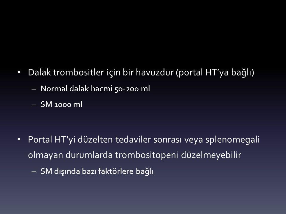 Dalak trombositler için bir havuzdur (portal HT'ya bağlı) – Normal dalak hacmi 50-200 ml – SM 1000 ml Portal HT'yi düzelten tedaviler sonrası veya splenomegali olmayan durumlarda trombositopeni düzelmeyebilir – SM dışında bazı faktörlere bağlı