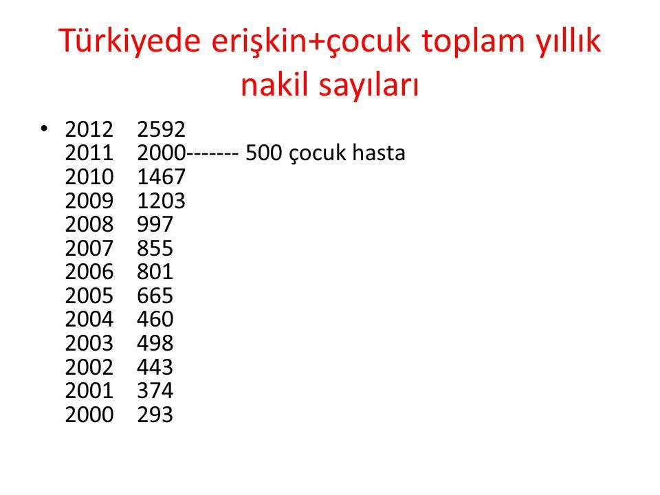 Türkiyede erişkin+çocuk toplam yıllık nakil sayıları 2012 2592 2011 2000------- 500 çocuk hasta 2010 1467 2009 1203 2008 997 2007 855 2006 801 2005 66