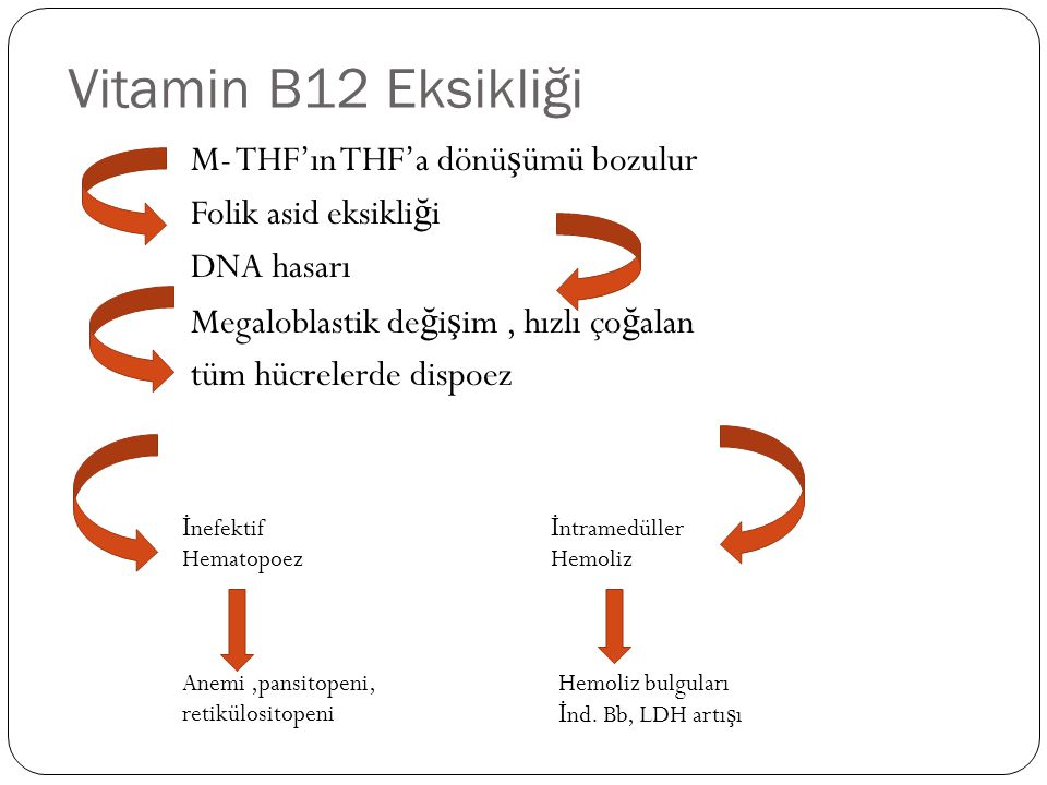 Vitamin B12 Eksikliği M- THF'ın THF'a dönü ş ümü bozulur Folik asid eksikli ğ i DNA hasarı Megaloblastik de ğ i ş im, hızlı ço ğ alan tüm hücrelerde dispoez İ ntramedüller Hemoliz İ nefektif Hematopoez Anemi,pansitopeni, retikülositopeni Hemoliz bulguları İ nd.