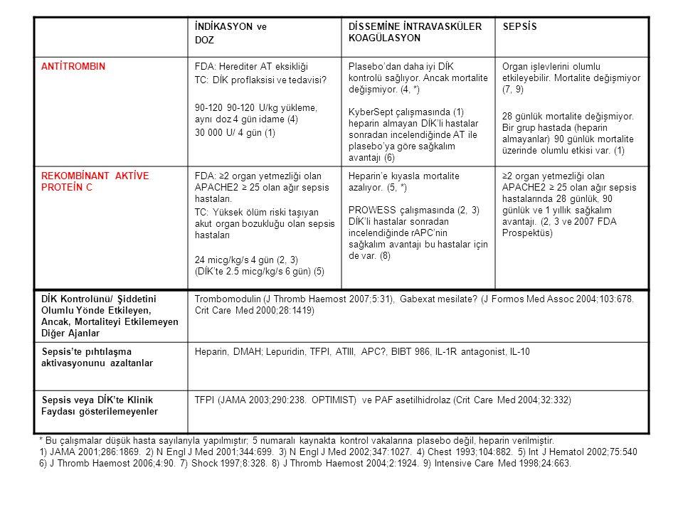 İNDİKASYON ve DOZ DİSSEMİNE İNTRAVASKÜLER KOAGÜLASYON SEPSİS ANTİTROMBINFDA: Herediter AT eksikliği TC: DİK proflaksisi ve tedavisi? 90-120 90-120 U/k
