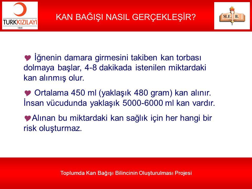 Toplumda Kan Bağışı Bilincinin Oluşturulması Projesi KAN BAĞIŞI NASIL GERÇEKLEŞİR?  İğnenin damara girmesini takiben kan torbası dolmaya başlar, 4-8