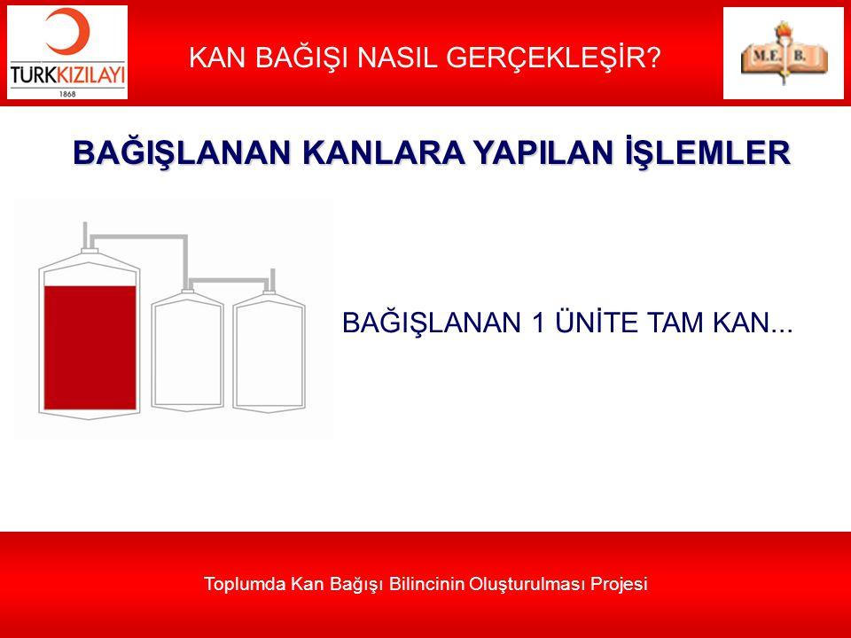Toplumda Kan Bağışı Bilincinin Oluşturulması Projesi KAN BAĞIŞI NASIL GERÇEKLEŞİR? BAĞIŞLANAN 1 ÜNİTE TAM KAN... BAĞIŞLANAN KANLARA YAPILAN İŞLEMLER