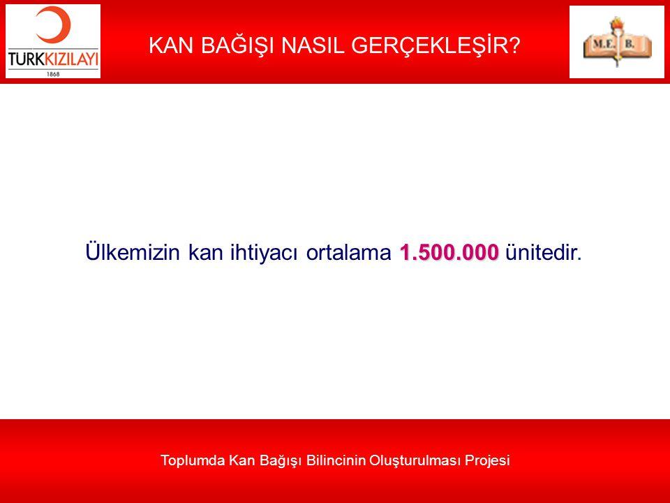 Toplumda Kan Bağışı Bilincinin Oluşturulması Projesi KAN BAĞIŞI NASIL GERÇEKLEŞİR? 1.500.000 Ülkemizin kan ihtiyacı ortalama 1.500.000 ünitedir.