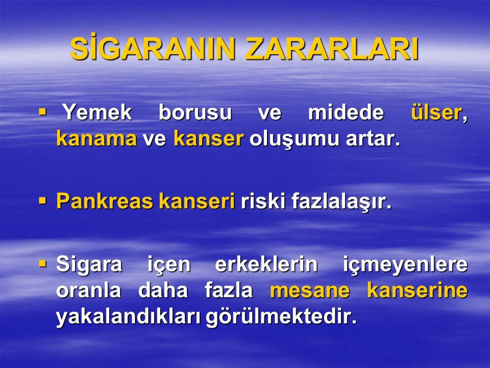 SİGARANIN ZARARLARI  Yemek borusu ve midede ülser, kanama ve kanser oluşumu artar.  Pankreas kanseri riski fazlalaşır.  Sigara içen erkeklerin içme