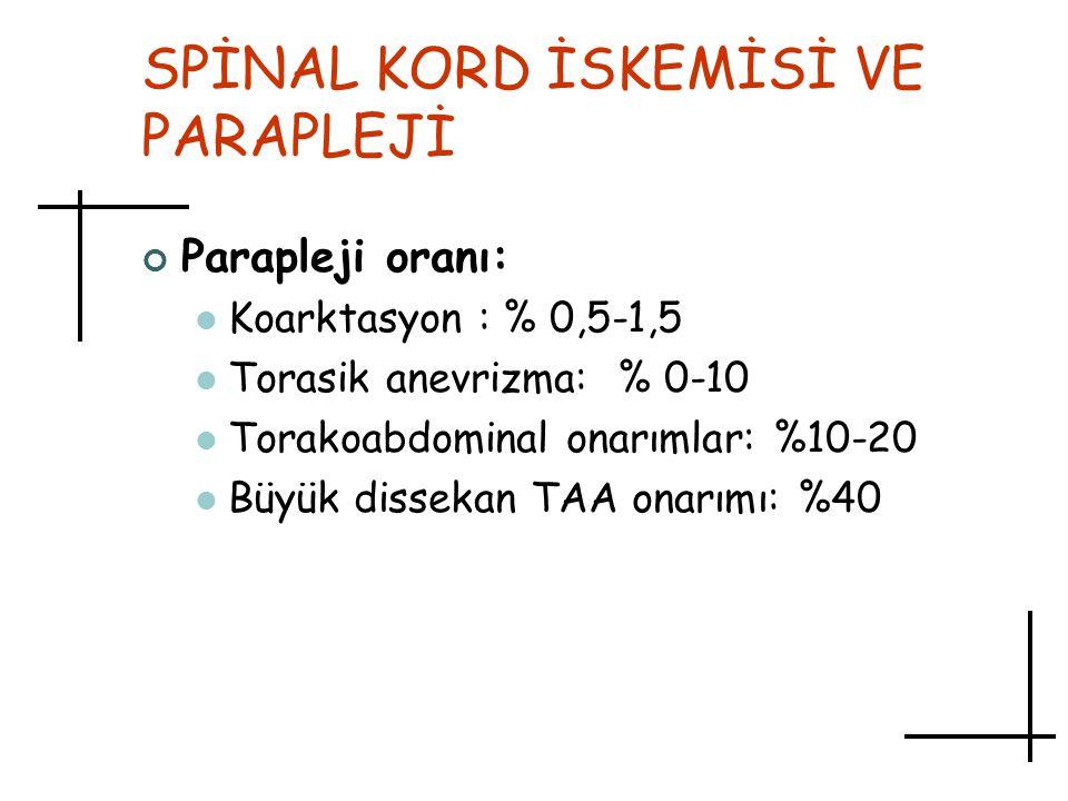 SPİNAL KORD İSKEMİSİ VE PARAPLEJİ Parapleji oranı: Koarktasyon : % 0,5-1,5 Torasik anevrizma: % 0-10 Torakoabdominal onarımlar: %10-20 Büyük dissekan