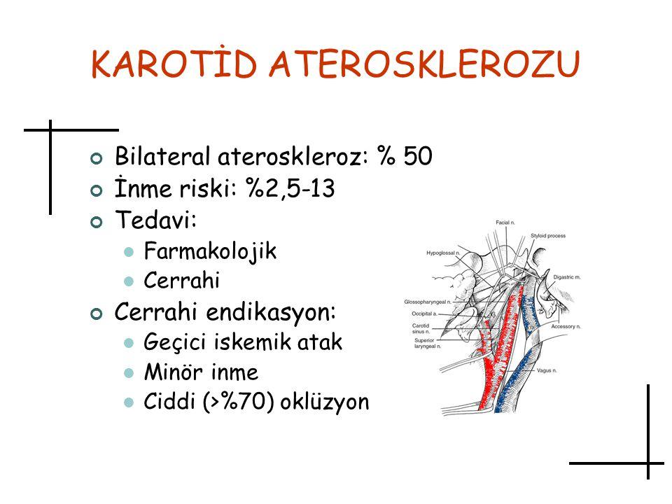 KAROTİD ATEROSKLEROZU Bilateral ateroskleroz: % 50 İnme riski: %2,5-13 Tedavi: Farmakolojik Cerrahi Cerrahi endikasyon: Geçici iskemik atak Minör inme