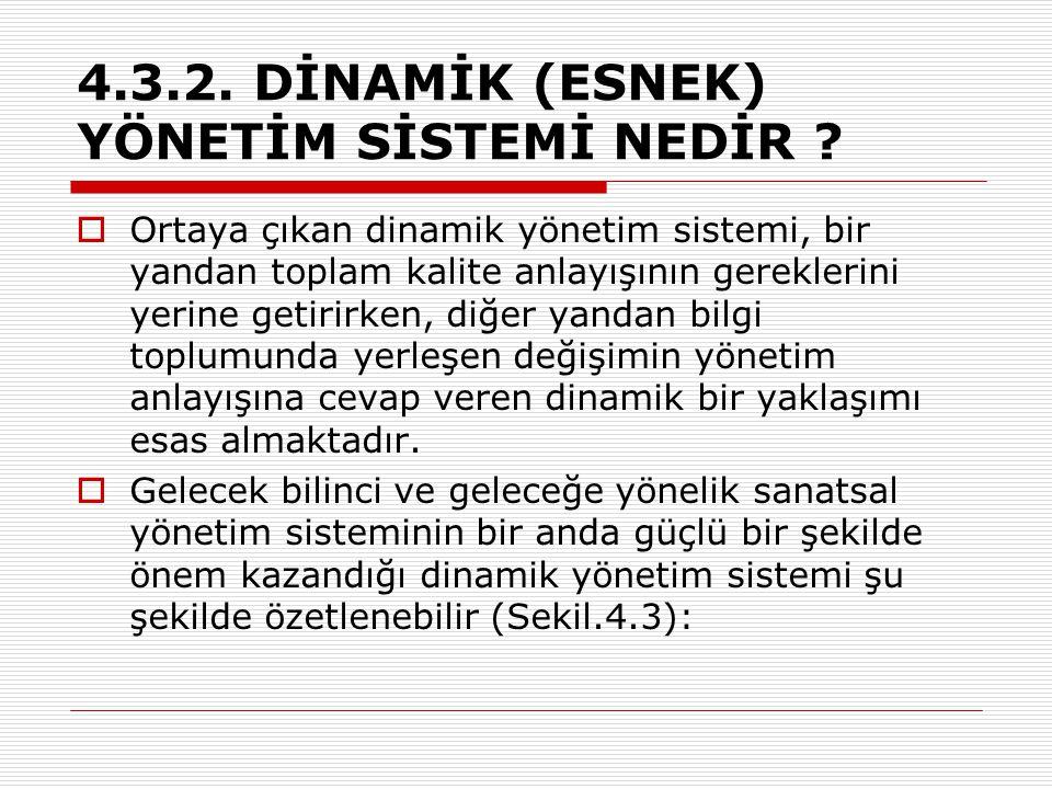 4.3.2. DİNAMİK (ESNEK) YÖNETİM SİSTEMİ NEDİR ?  Ortaya çıkan dinamik yönetim sistemi, bir yandan toplam kalite anlayışının gereklerini yerine getirir