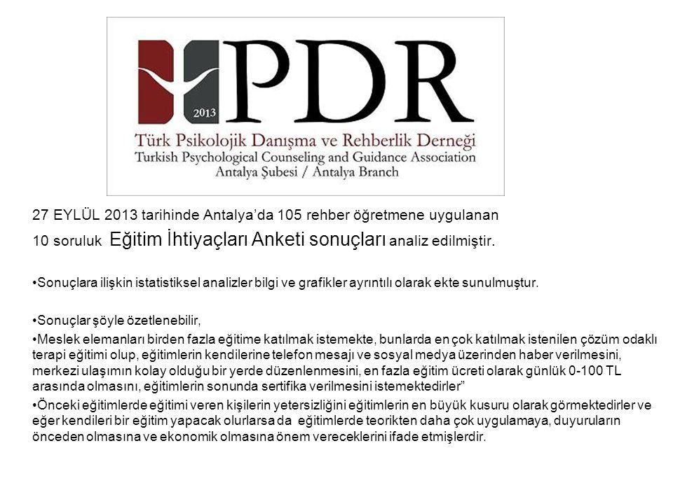 27 EYLÜL 2013 tarihinde Antalya'da 105 rehber öğretmene uygulanan 10 soruluk Eğitim İhtiyaçları Anketi sonuçları analiz edilmiştir.