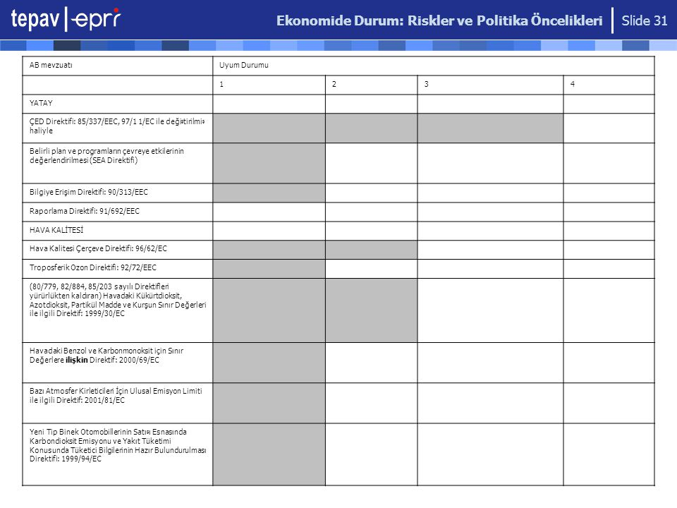 Ekonomide Durum: Riskler ve Politika Öncelikleri Slide 31 AB mevzuatıUyum Durumu 1234 YATAY ÇED Direktifi: 85/337/EEC, 97/1 1/EC ile deği ş tirilmi ş