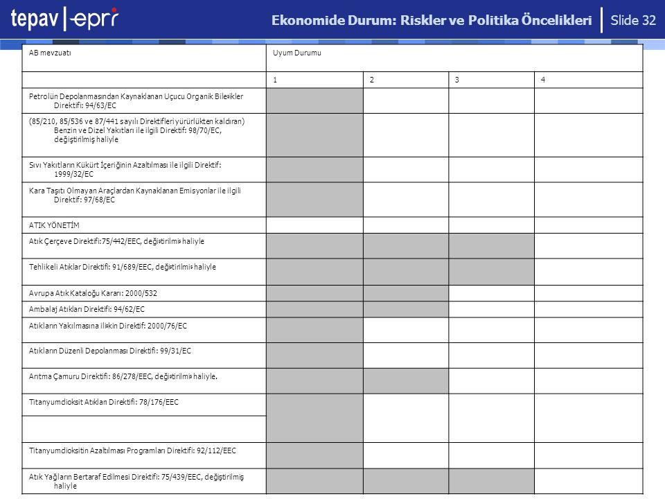 Ekonomide Durum: Riskler ve Politika Öncelikleri Slide 32 AB mevzuatıUyum Durumu 1234 Petrolün Depolanmasından Kaynaklanan Uçucu Organik Bile ş ikler