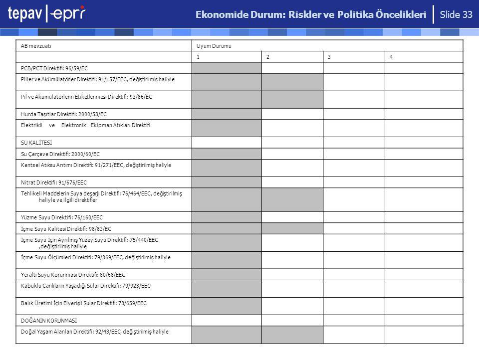 Ekonomide Durum: Riskler ve Politika Öncelikleri Slide 33 AB mevzuatıUyum Durumu 1234 PCB/PCT Direktifi: 96/59/EC Piller ve Akümülatörler Direktifi: 9