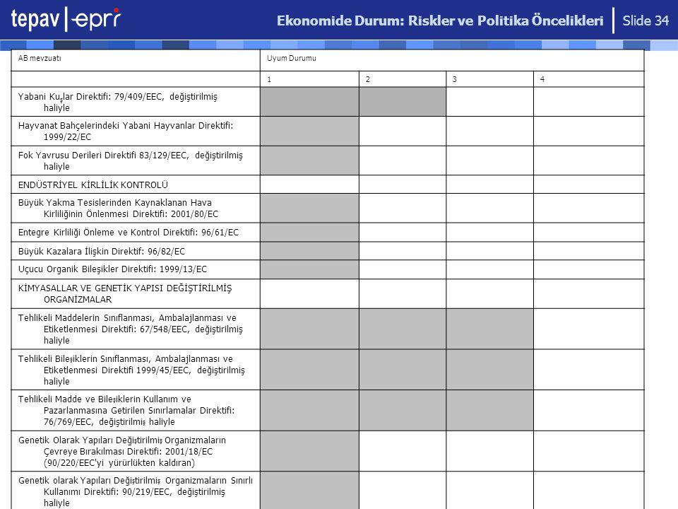 Ekonomide Durum: Riskler ve Politika Öncelikleri Slide 34 AB mevzuatıUyum Durumu 1234 Yabani Ku ş lar Direktifi: 79/409/EEC, değiştirilmiş haliyle Hay