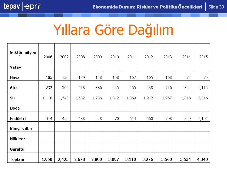 Ekonomide Durum: Riskler ve Politika Öncelikleri Slide 39 Yıllara Göre Dağılım Sektör milyon €2006200720082009201020112012201320142015 Yatay Hava18513