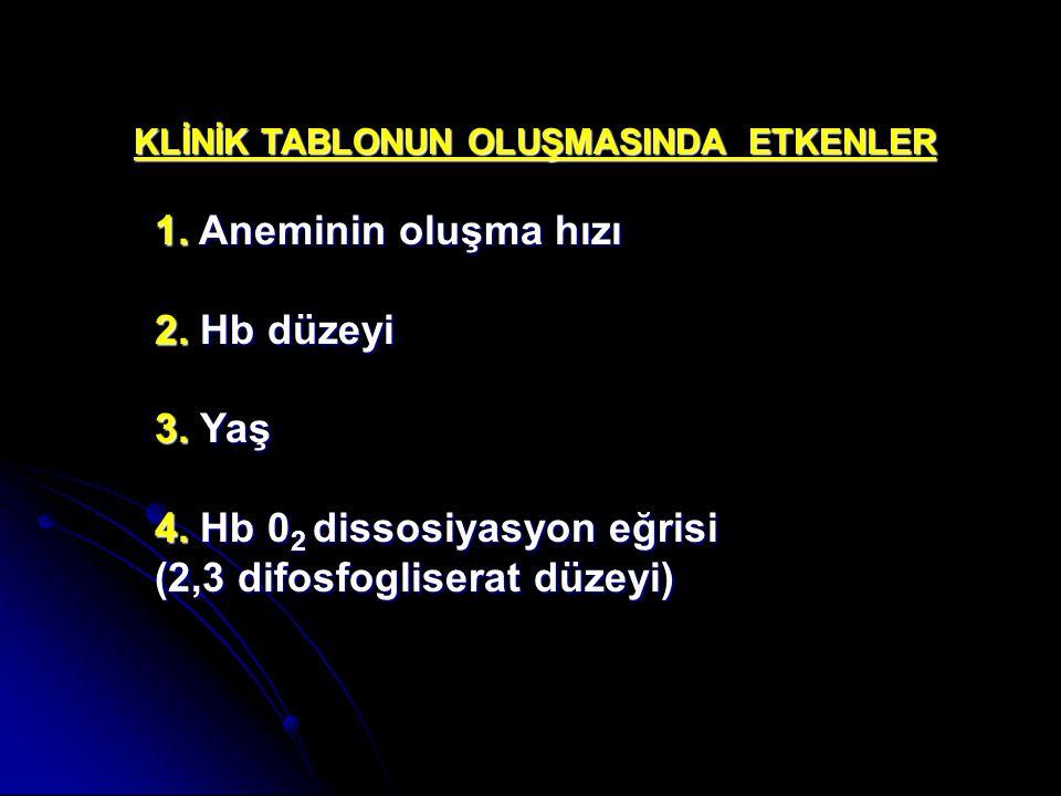 KLİNİK TABLONUN OLUŞMASINDA ETKENLER 1. Aneminin oluşma hızı 2. Hb düzeyi 3. Yaş 4. Hb 0 2 dissosiyasyon eğrisi (2,3 difosfogliserat düzeyi)
