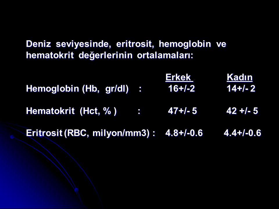 Deniz seviyesinde, eritrosit, hemoglobin ve hematokrit değerlerinin ortalamaları: Erkek Kadın Erkek Kadın Hemoglobin (Hb, gr/dl) : 16+/-2 14+/- 2 Hema