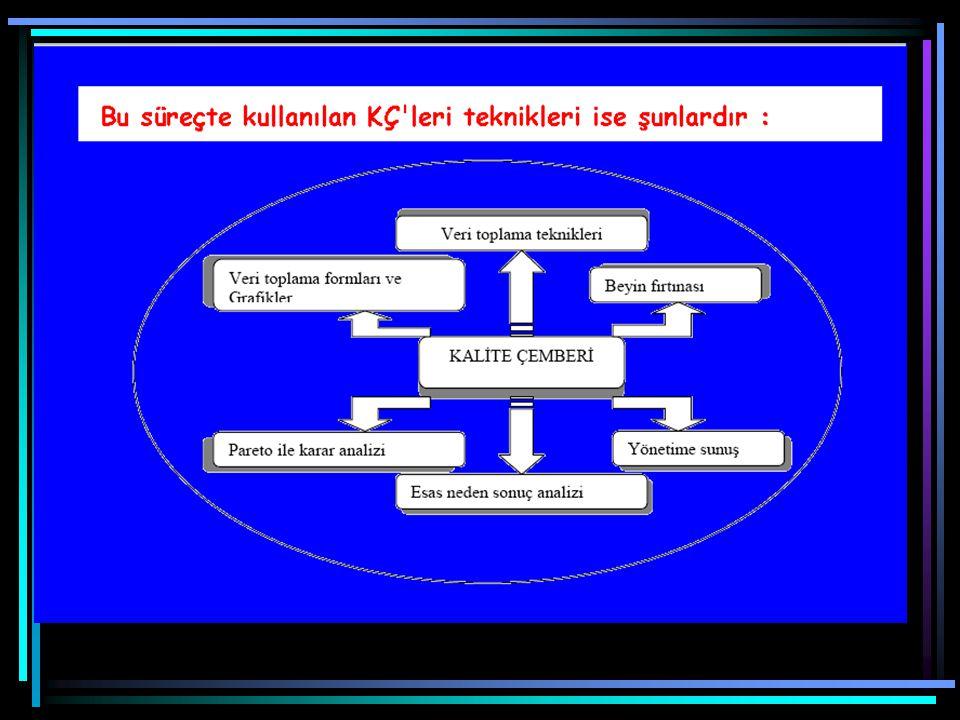 : Bu süreçte kullanılan KÇ leri teknikleri ise şunlardır – Beyin fırtınası – Veri toplama yöntemleri – Pareto analizi – Neden-Sonuç analizi
