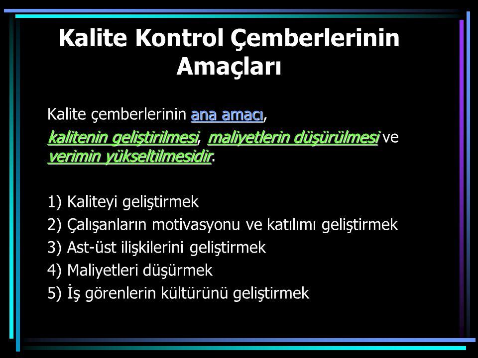 Kalite Kontrol Çemberlerinin Amaçları ana amacı Kalite çemberlerinin ana amacı, kalitenin geliştirilmesimaliyetlerin düşürülmesi verimin yükseltilmesidir kalitenin geliştirilmesi, maliyetlerin düşürülmesi ve verimin yükseltilmesidir.
