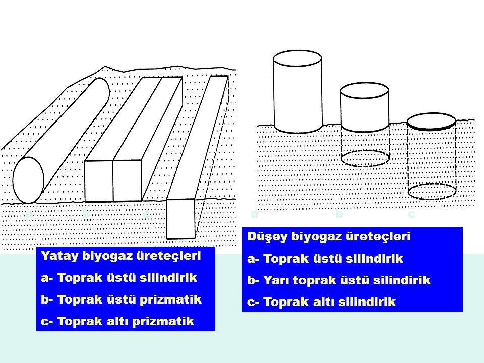 Yatay biyogaz üreteçleri a- Toprak üstü silindirik b- Toprak üstü prizmatik c- Toprak altı prizmatik a b c Düşey biyogaz üreteçleri a- Toprak üstü silindirik b- Yarı toprak üstü silindirik c- Toprak altı silindirik