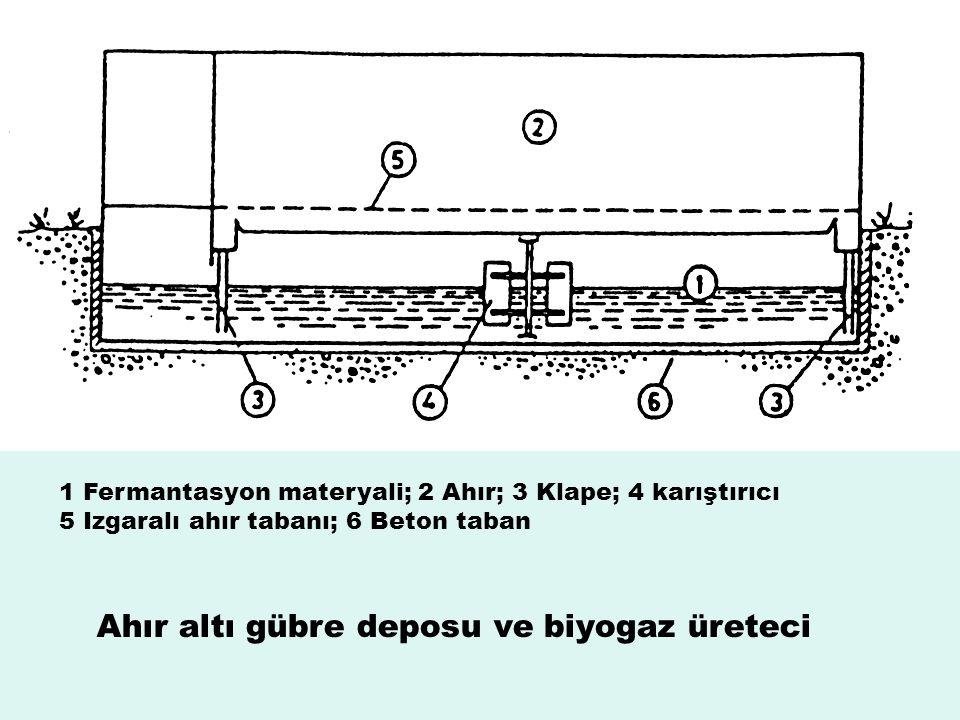 Ahır altı gübre deposu ve biyogaz üreteci 1 Fermantasyon materyali; 2 Ahır; 3 Klape; 4 karıştırıcı 5 Izgaralı ahır tabanı; 6 Beton taban