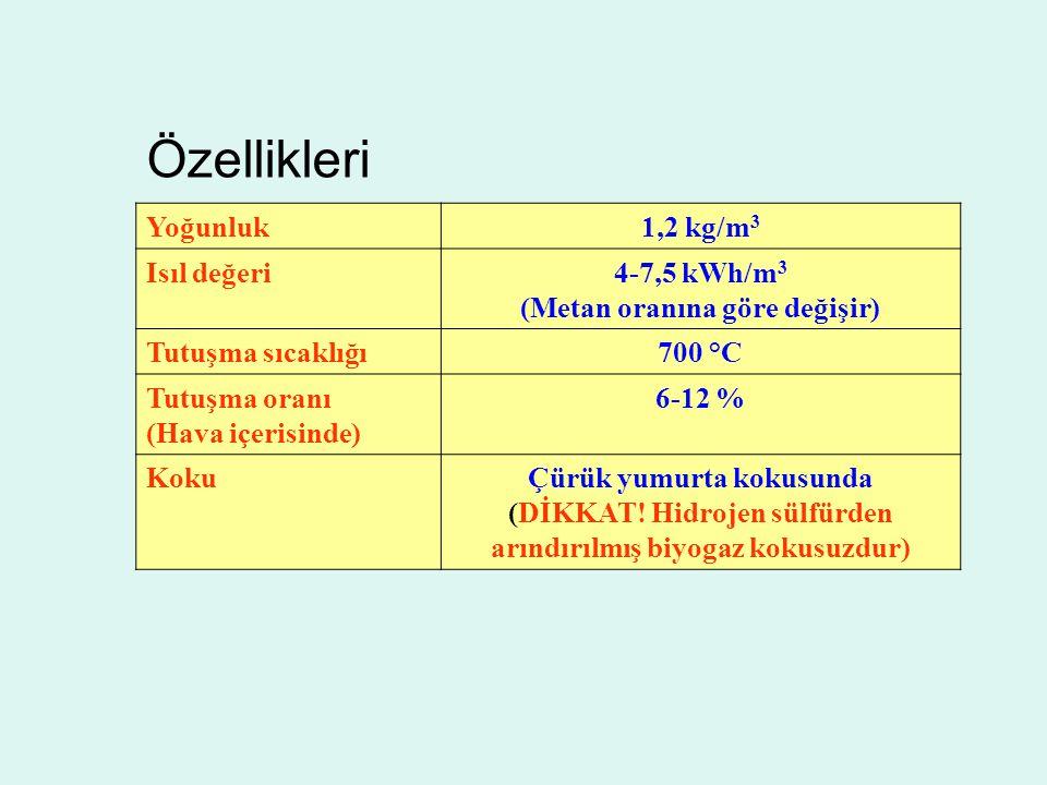 Yoğunluk1,2 kg/m 3 Isıl değeri4-7,5 kWh/m 3 (Metan oranına göre değişir) Tutuşma sıcaklığı700 °C Tutuşma oranı (Hava içerisinde) 6-12 % KokuÇürük yumurta kokusunda (DİKKAT.