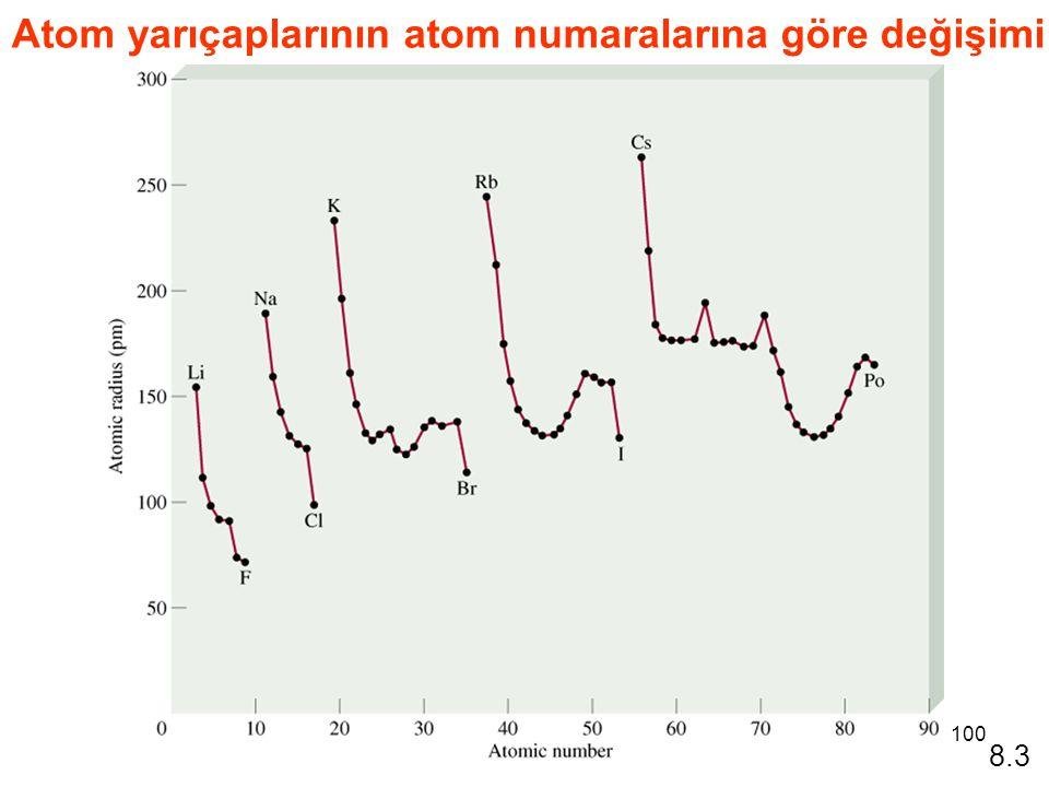 100 Atom yarıçaplarının atom numaralarına göre değişimi 8.3
