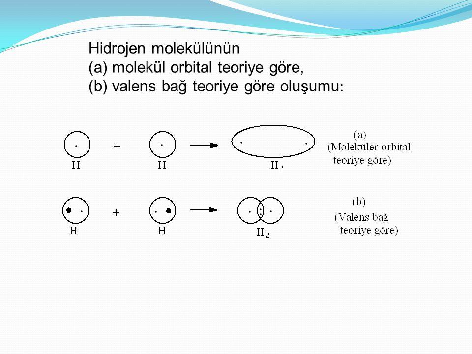 Hidrojen molekülünün (a) molekül orbital teoriye göre, (b) valens bağ teoriye göre oluşumu 
