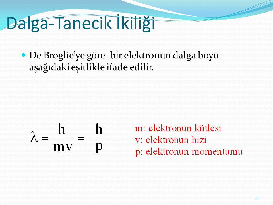 Dalga-Tanecik İkiliği De Broglie'ye göre bir elektronun dalga boyu aşağıdaki eşitlikle ifade edilir.