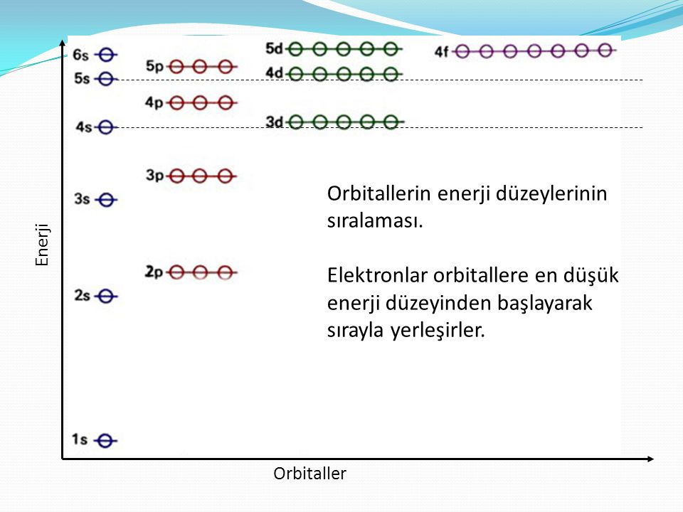Enerji Orbitaller Orbitallerin enerji düzeylerinin sıralaması. Elektronlar orbitallere en düşük enerji düzeyinden başlayarak sırayla yerleşirler.