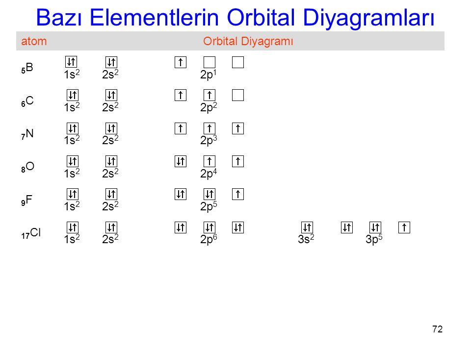 72 Bazı Elementlerin Orbital Diyagramları atomOrbital Diyagramı 5B5B 1s 2 2s 2 2p 1 6C6C 1s 2 2s 2 2p 2 7N7N 1s 2 2s 2 2p 3 8O8O 1s 2 2s 2 2p 4 9F9F 1s 2 2s 2 2p 5 17 Cl 1s 2 2s 2 2p 6 3s 2 3p 5