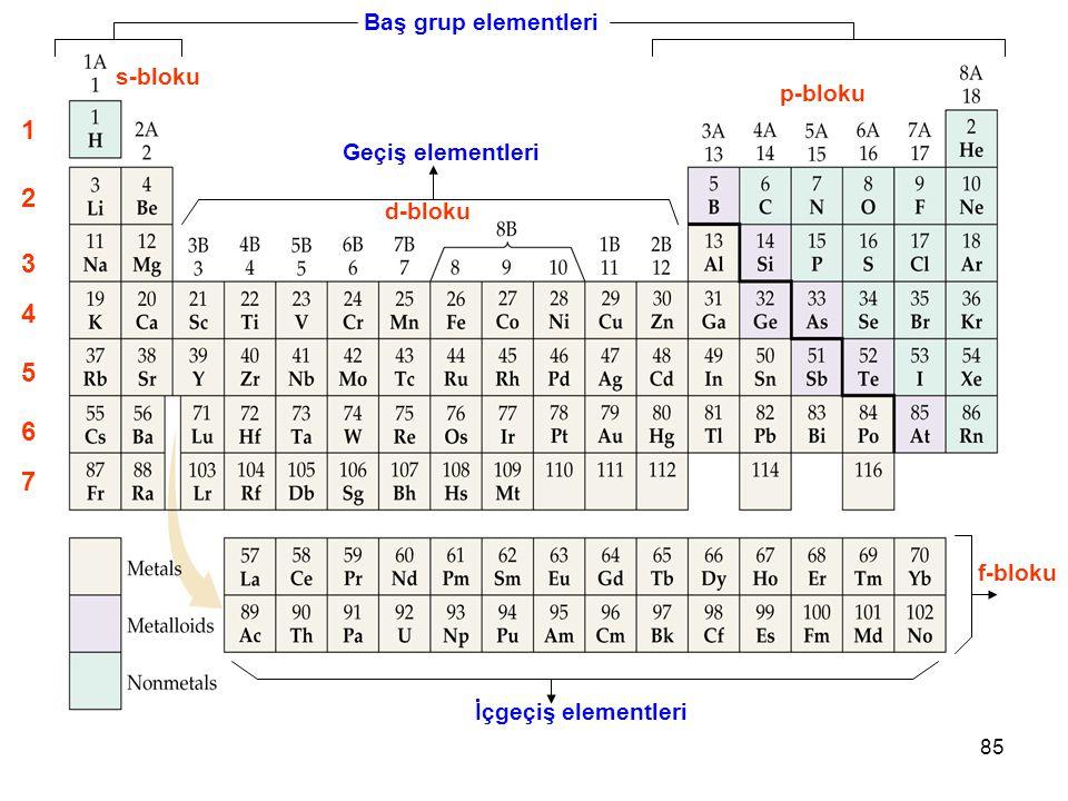 85 1 2 3 4 5 6 7 Geçiş elementleri s-bloku İçgeçiş elementleri f-bloku p-bloku d-bloku Baş grup elementleri