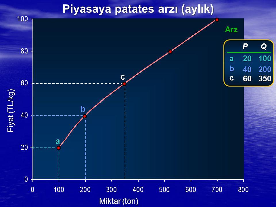Fiyat (TL/kg) Miktar (ton) Arz a b c P P 20 20 40 40 60 60 Q100200350 abc Piyasaya patates arzı (aylık)