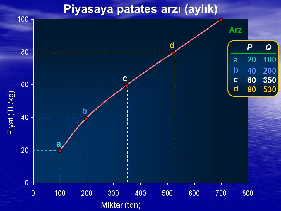 Fiyat (TL/kg) Miktar (ton) Arz a b c d P P 20 20 40 40 60 60 80 80 Q100200350530 abcd Piyasaya patates arzı (aylık)