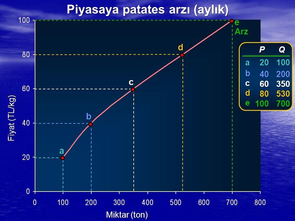 Fiyat (TL/kg) Miktar (ton) Arz a b c d e P P 20 20 40 40 60 60 80 80100 Q100200350530700 abcde Piyasaya patates arzı (aylık)