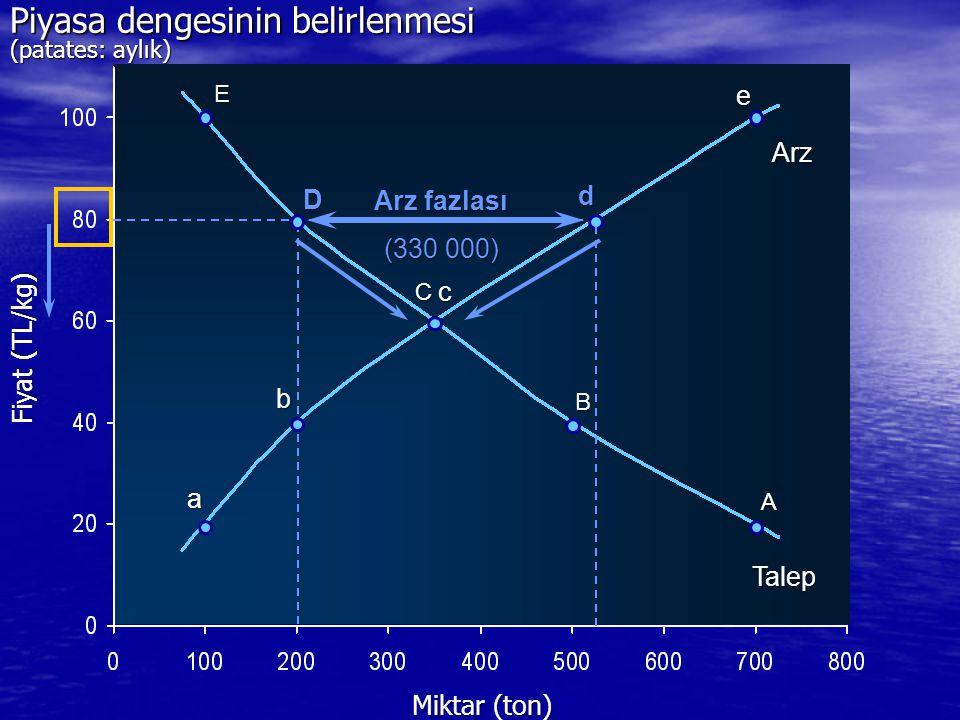 Miktar (ton) E C B A a b c e Arz Talep Fiyat (TL/kg) D d Arz fazlası (330 000) Piyasa dengesinin belirlenmesi (patates: aylık)