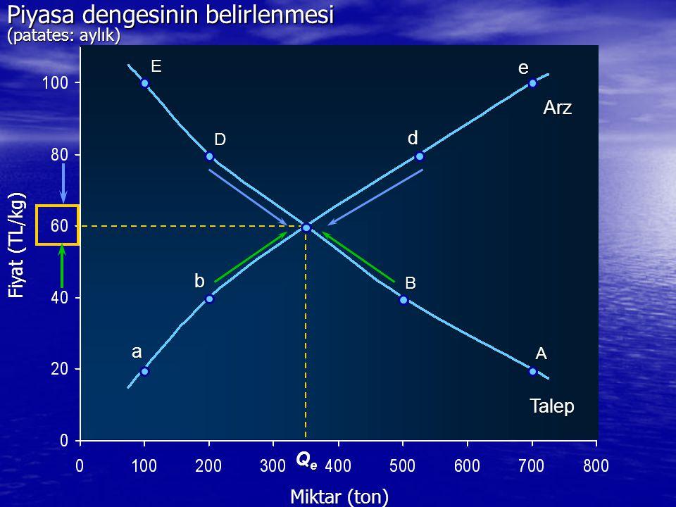 D d QeQeQeQe Miktar (ton) E B A a b e Arz Talep Fiyat (TL/kg) Piyasa dengesinin belirlenmesi (patates: aylık)