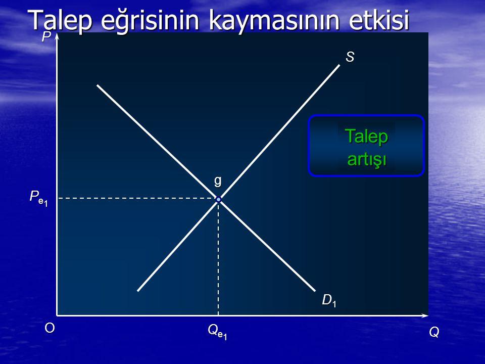P Q O Pe1Pe1Pe1Pe1 Qe1Qe1Qe1Qe1 S D1D1D1D1 g Talep eğrisinin kaymasının etkisi Talepartışı