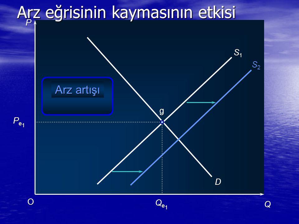 P Q O Pe1Pe1Pe1Pe1 Qe1Qe1Qe1Qe1 D S1S1S1S1 g Arz artışı S2S2S2S2 Arz eğrisinin kaymasının etkisi