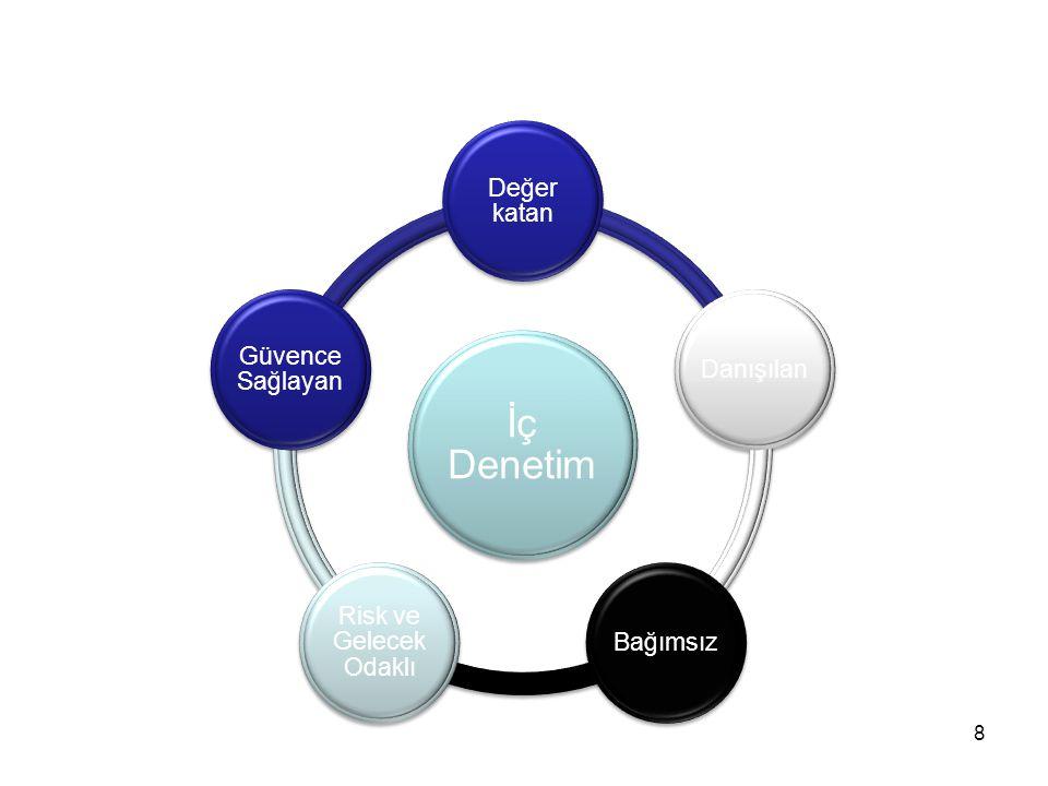 9 Güvence sağlamak; Danışmanlık Güvence sağlamak; Kurumun risk yönetimi, kontrol ve yönetim süreçlerinin etkin bir şekilde isleyip işlemediğine, üretilen bilgilerin doğru ve tam olup olmadığına, varlıkların korunup korunmadığına, faaliyetlerin mevzuata uygun bir şekilde gerçekleştirilip gerçekleştirilmediğine dair kurum içine, kurum üst yöneticisine/yönetimine ve kurum dışına (üçüncü kişiler) makul düzeyde bir güvence verilmesidir.