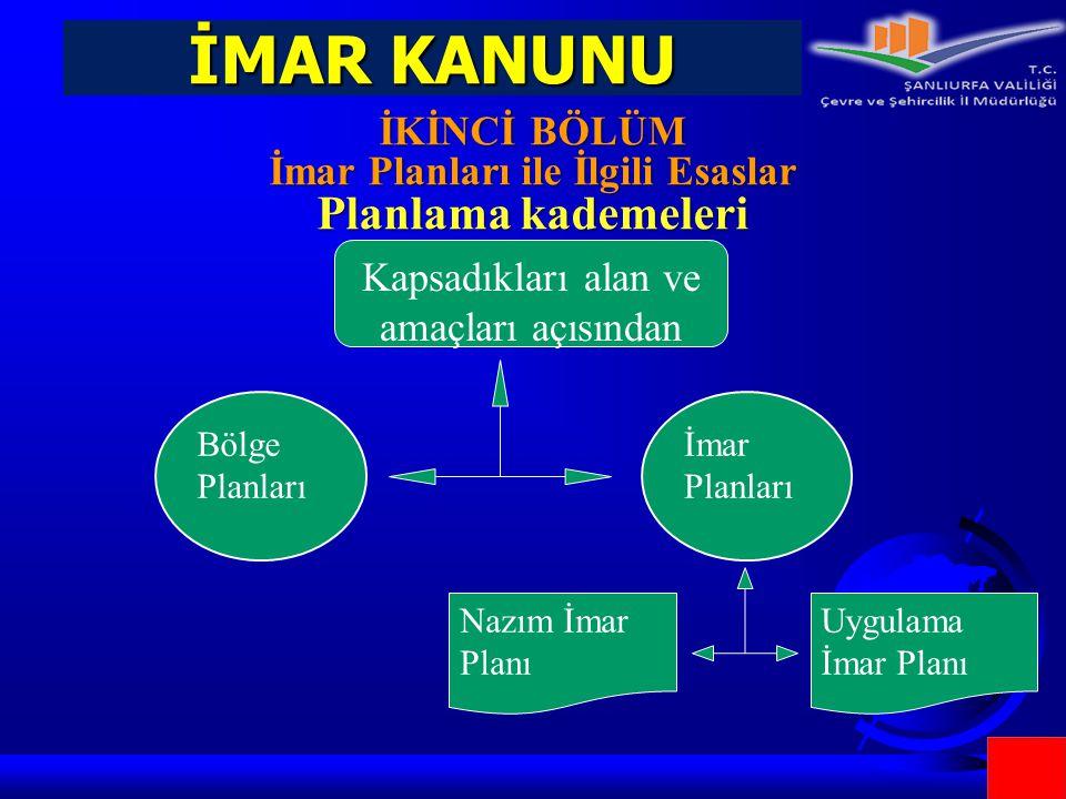 İMAR KANUNU İKİNCİ BÖLÜM İmar Planları ile İlgili Esaslar Planlama kademeleri Kapsadıkları alan ve amaçları açısından İmar Planları Bölge Planları Naz