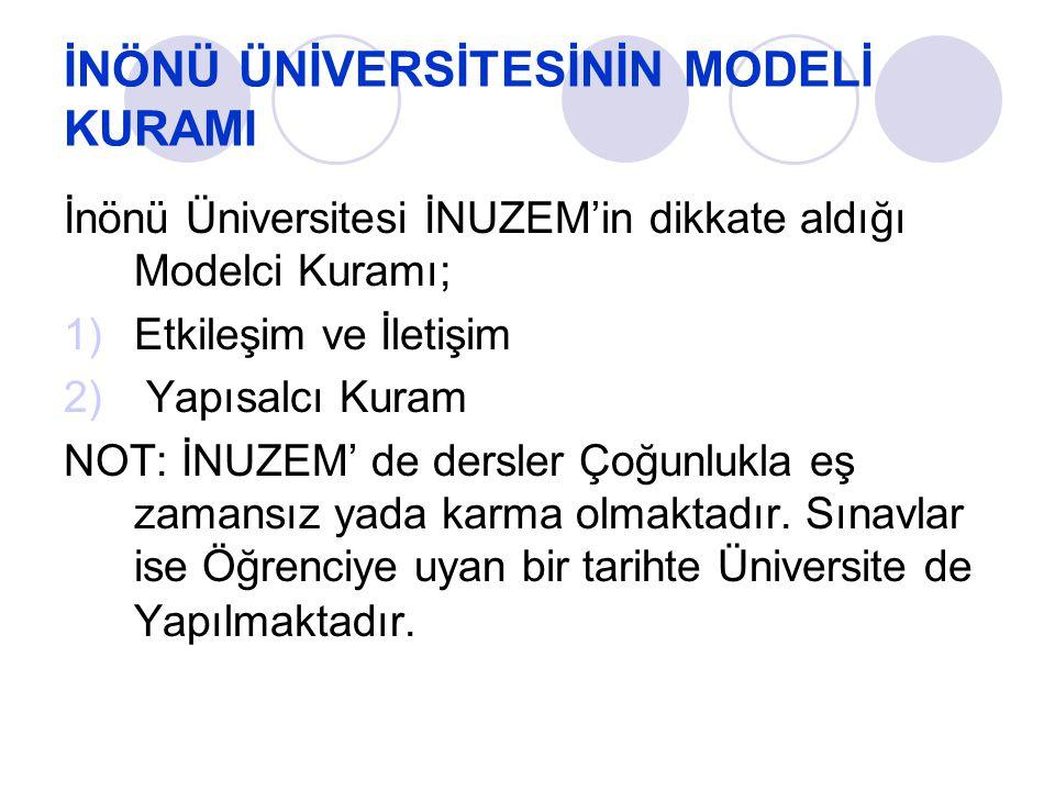İNÖNÜ ÜNİVERSİTESİNİN MODELİ KURAMI İnönü Üniversitesi İNUZEM'in dikkate aldığı Modelci Kuramı; 1)Etkileşim ve İletişim 2) Yapısalcı Kuram NOT: İNUZEM